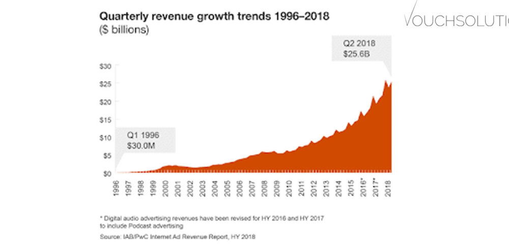 Interactive Advertising Bureau (IAB): Digital Ad Revenues could Exceed $100 Billion for first time in 2018