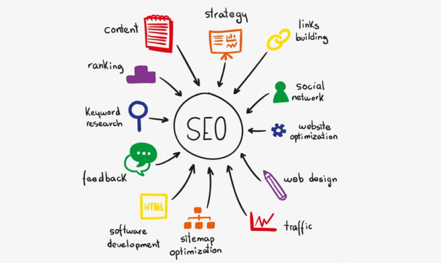 Importance of SEO and What is SEO and its Gaining Prominence